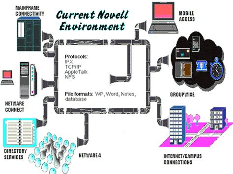 Architecting a Full-Service Intranet with Novell's