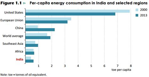 Can India Surpass China's Crude Oil Demand Growth?